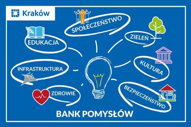 Grafika pomysłów na budżet obywatelski